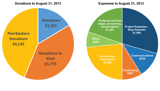 BSW_Income&ExpenseChart4_Aug31_13